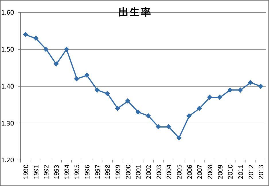 2013年の日本人の人口は24万人減...